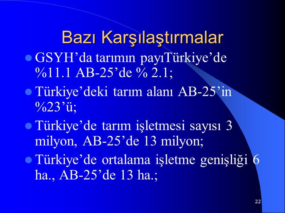 22 Bazı Karşılaştırmalar  GSYH'da tarımın payıTürkiye'de %11.1 AB-25'de % 2.1;  Türkiye'deki tarım alanı AB-25'in %23'ü;  Türkiye'de tarım işletmes