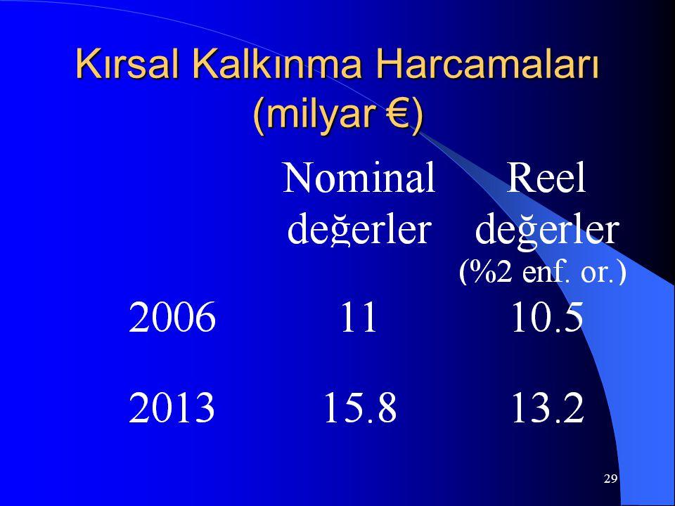 29 Kırsal Kalkınma Harcamaları (milyar €)