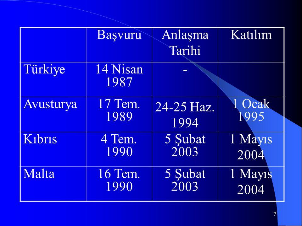 7 BaşvuruAnlaşma Tarihi Katılım Türkiye14 Nisan 1987 - Avusturya17 Tem. 1989 24-25 Haz. 1994 1 Ocak 1995 Kıbrıs4 Tem. 1990 5 Şubat 2003 1 Mayıs 2004 M