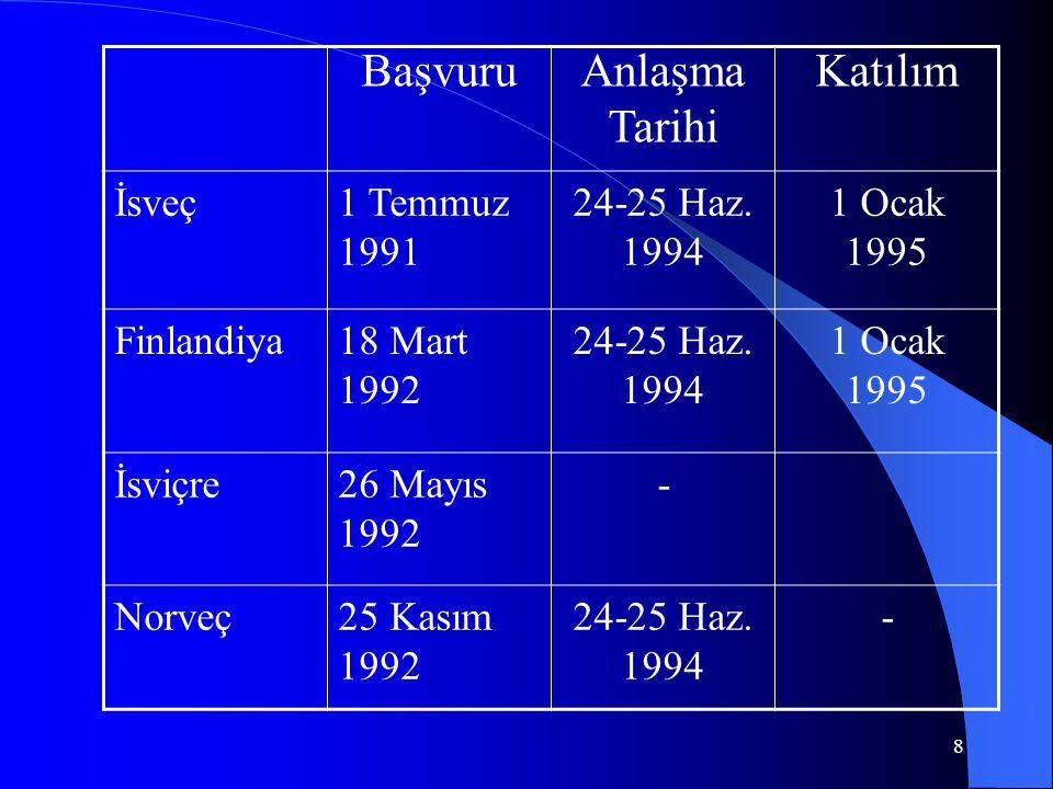 8 BaşvuruAnlaşma Tarihi Katılım İsveç1 Temmuz 1991 24-25 Haz. 1994 1 Ocak 1995 Finlandiya18 Mart 1992 24-25 Haz. 1994 1 Ocak 1995 İsviçre26 Mayıs 1992