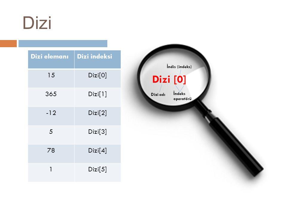 Dizi [0] Dizi adı İ ndeks operatörü İ ndis (indeks) Dizi Dizi elemanıDizi indeksi 15Dizi[0] 365Dizi[1] -12Dizi[2] 5Dizi[3] 78Dizi[4] 1Dizi[5]