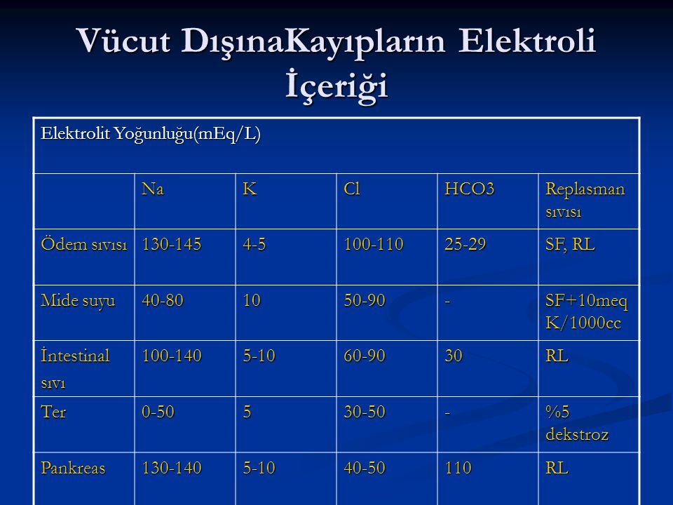 Vücut DışınaKayıpların Elektroli İçeriği Elektrolit Yoğunluğu(mEq/L) NaKClHCO3 Replasman sıvısı Ödem sıvısı 130-1454-5100-11025-29 SF, RL Mide suyu 40