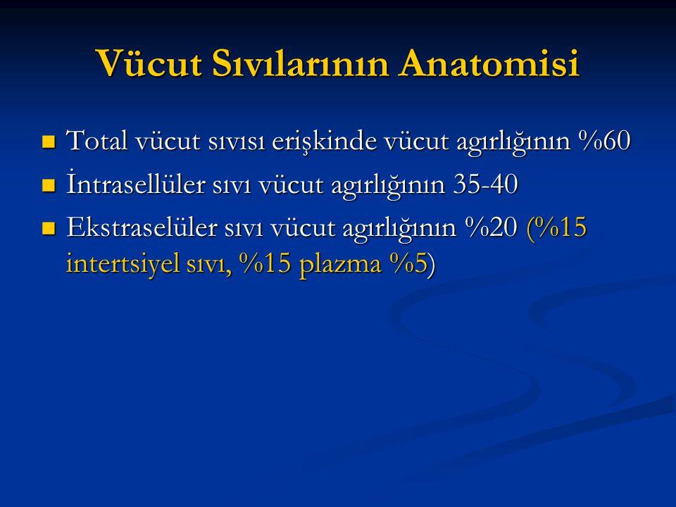 Vücut Sıvılarının Anatomisi  Total vücut sıvısı erişkinde vücut agırlığının %60  İntrasellüler sıvı vücut agırlığının 35-40  Ekstraselüler sıvı vüc