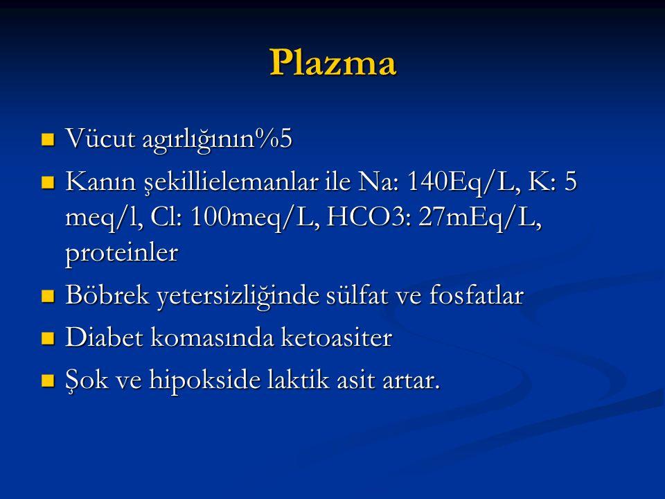 Plazma  Vücut agırlığının%5  Kanın şekillielemanlar ile Na: 140Eq/L, K: 5 meq/l, Cl: 100meq/L, HCO3: 27mEq/L, proteinler  Böbrek yetersizliğinde sü