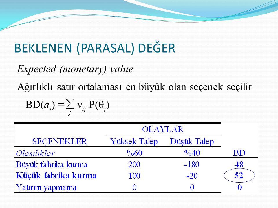 BEKLENEN (PARASAL) DEĞER Expected (monetary) value Ağırlıklı satır ortalaması en büyük olan seçenek seçilir BD(a i ) = v ij P(  j )