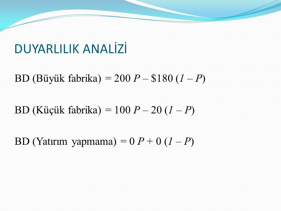 BD (Büyük fabrika) = 200 P – $180 (1 – P) BD (Küçük fabrika) = 100 P – 20 (1 – P) BD (Yatırım yapmama) = 0 P + 0 (1 – P) DUYARLILIK ANALİZİ