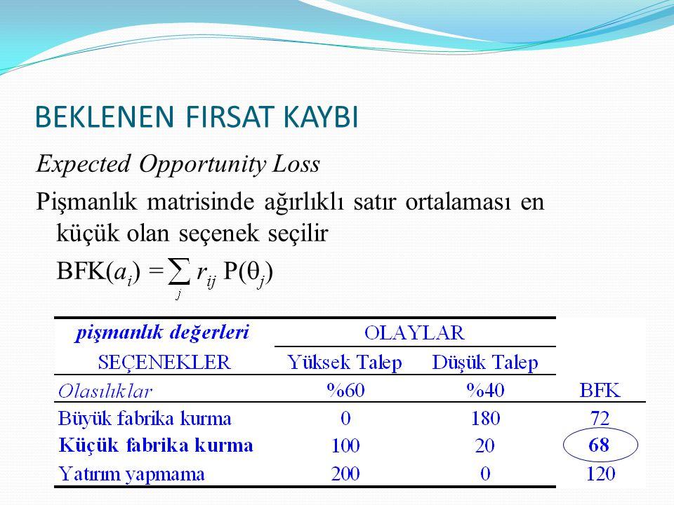 BEKLENEN FIRSAT KAYBI Expected Opportunity Loss Pişmanlık matrisinde ağırlıklı satır ortalaması en küçük olan seçenek seçilir BFK(a i ) = r ij P(  j