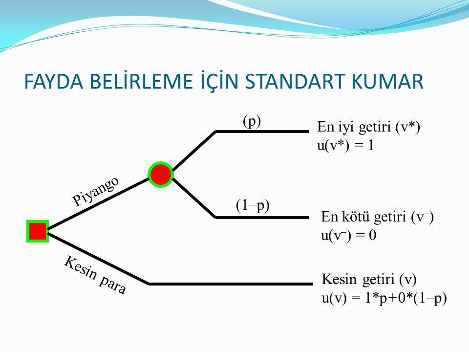 FAYDA BELİRLEME İÇİN STANDART KUMAR En iyi getiri (v*) u(v*) = 1 En kötü getiri (v – ) u(v – ) = 0 Kesin getiri (v) u(v) = 1*p+0*(1–p) (p) (1–p) Piyan