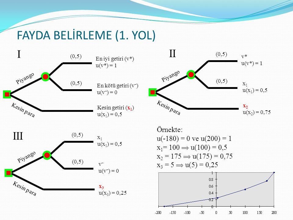 FAYDA BELİRLEME (1. YOL) v* u(v*) = 1 x 1 u(x 1 ) = 0,5 x 2 u(x 2 ) = 0,75 (0,5) Piyango Kesin para En iyi getiri (v*) u(v*) = 1 En kötü getiri (v – )