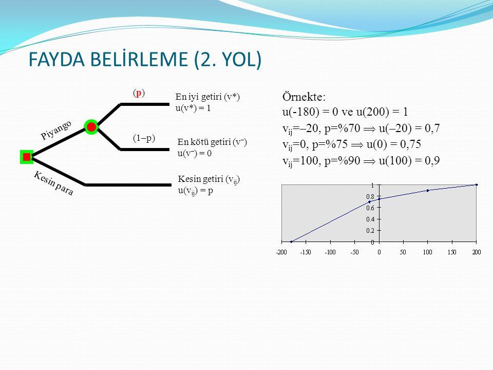 FAYDA BELİRLEME (2. YOL) En iyi getiri (v*) u(v*) = 1 En kötü getiri (v – ) u(v – ) = 0 Kesin getiri (v ij ) u(v ij ) = p (p)(p) (1–p) Piyango Kesin p
