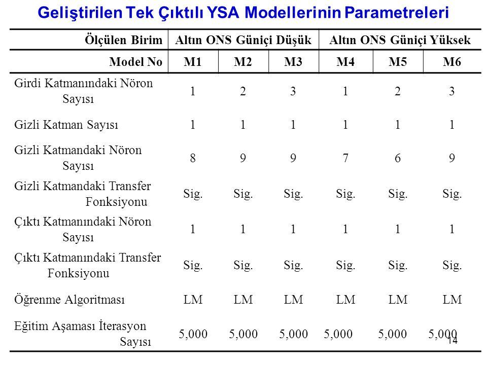 14 Geliştirilen Tek Çıktılı YSA Modellerinin Parametreleri Ölçülen BirimAltın ONS Güniçi DüşükAltın ONS Güniçi Yüksek Model NoM1M2M3M4M5M6 Girdi Katmanındaki Nöron Sayısı 123123 Gizli Katman Sayısı111111 Gizli Katmandaki Nöron Sayısı 899769 Gizli Katmandaki Transfer Fonksiyonu Sig.