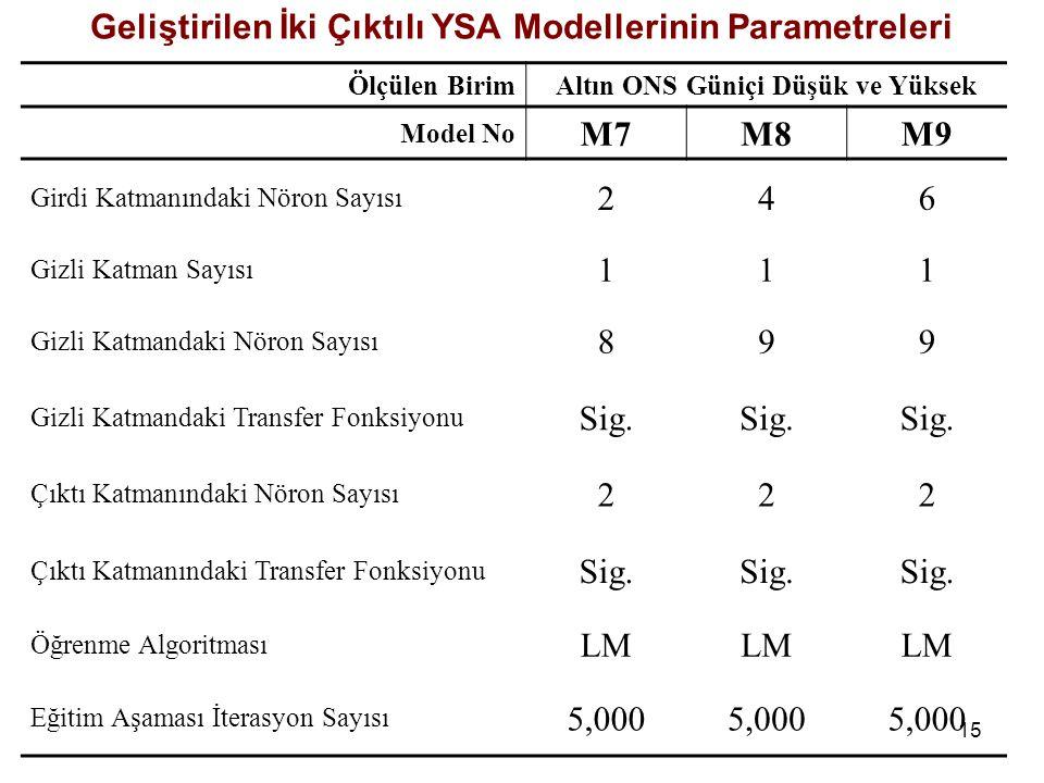 15 Geliştirilen İki Çıktılı YSA Modellerinin Parametreleri Ölçülen BirimAltın ONS Güniçi Düşük ve Yüksek Model No M7M8M9 Girdi Katmanındaki Nöron Sayısı 246 Gizli Katman Sayısı 111 Gizli Katmandaki Nöron Sayısı 899 Gizli Katmandaki Transfer Fonksiyonu Sig.