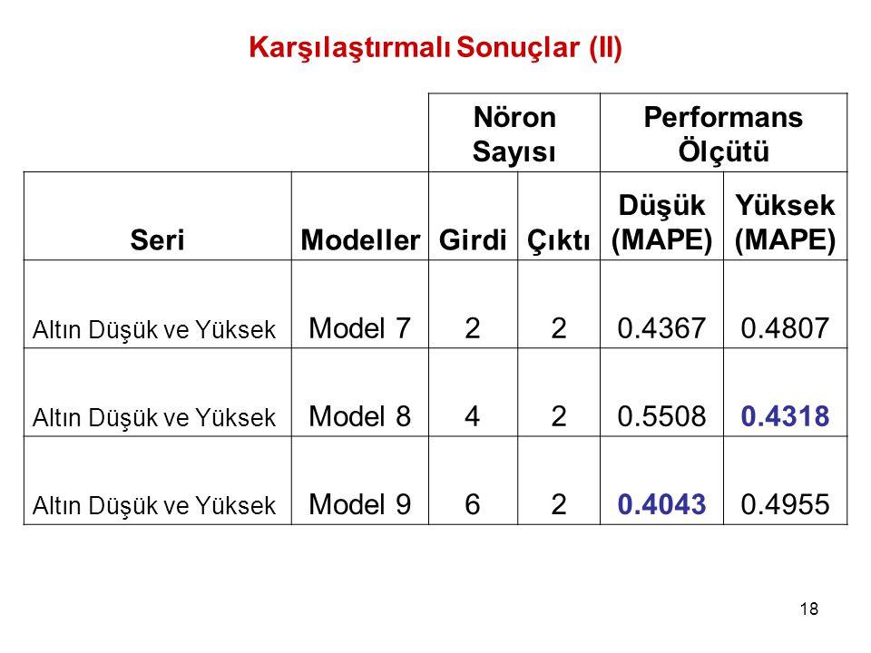 18 Karşılaştırmalı Sonuçlar (II) Nöron Sayısı Performans Ölçütü SeriModellerGirdiÇıktı Düşük (MAPE) Yüksek (MAPE) Altın Düşük ve Yüksek Model 7220.43670.4807 Altın Düşük ve Yüksek Model 8420.55080.4318 Altın Düşük ve Yüksek Model 9620.40430.4955