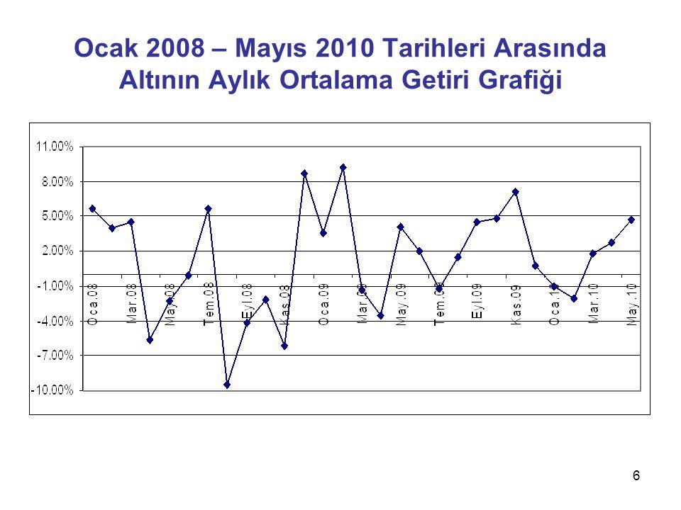 6 Ocak 2008 – Mayıs 2010 Tarihleri Arasında Altının Aylık Ortalama Getiri Grafiği