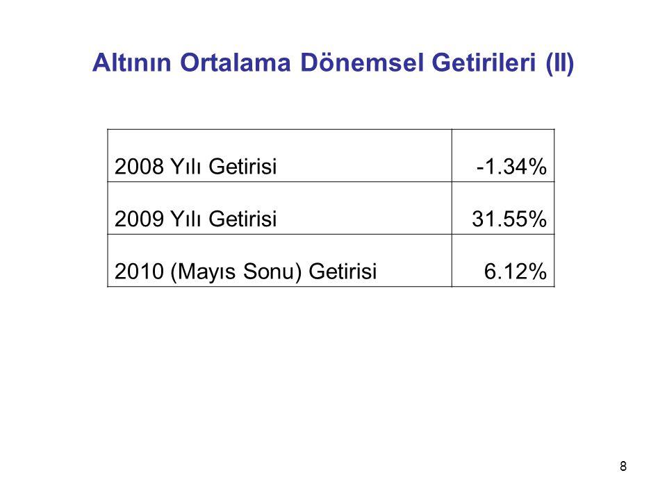 8 Altının Ortalama Dönemsel Getirileri (II) 2008 Yılı Getirisi-1.34% 2009 Yılı Getirisi31.55% 2010 (Mayıs Sonu) Getirisi6.12%