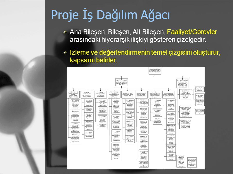 Proje İş Dağılım Ağacı Ana Bileşen, Bileşen, Alt Bileşen, Faaliyet/Görevler arasındaki hiyerarşik ilişkiyi gösteren çizelgedir. İzleme ve değerlendirm