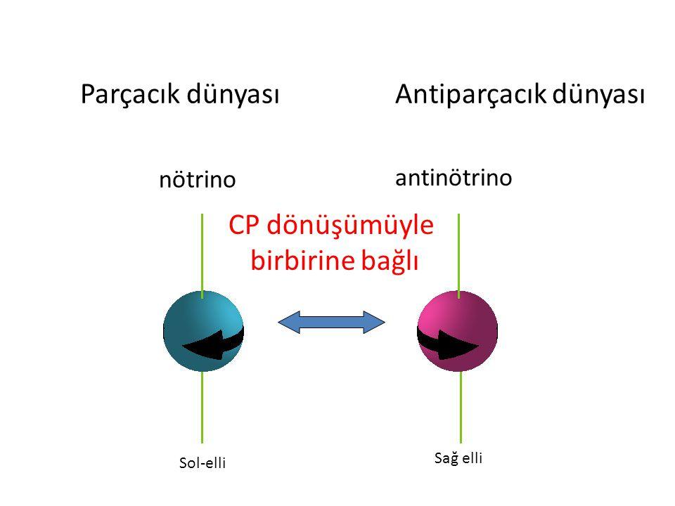 Parçacık dünyasıAntiparçacık dünyası antinötrino nötrino Sağ elli Sol-elli CP dönüşümüyle birbirine bağlı