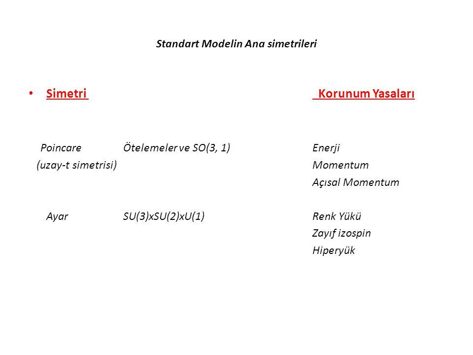 Standart Modelin Ana simetrileri • Simetri Korunum Yasaları PoincareÖtelemeler ve SO(3, 1) Enerji (uzay-t simetrisi)Momentum Açısal Momentum Ayar SU(3