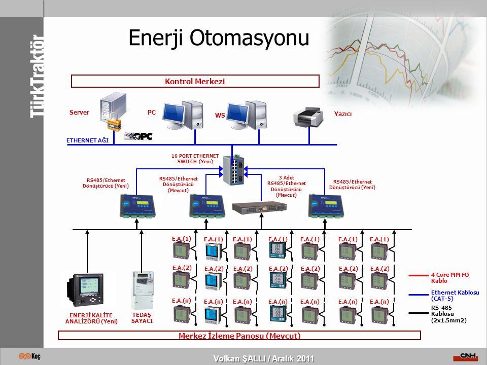 Enerji Otomasyonu Yazıcı PC ETHERNET AĞI Kontrol Merkezi Server WS Merkez İzleme Panosu (Mevcut) E.A.(1) E.A.(2) E.A.(n) E.A.(1) E.A.(2) E.A.(n) E.A.(