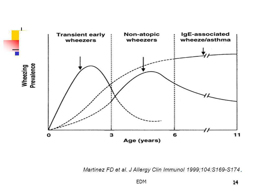 14 Martinez FD et al. J Allergy Clin Immunol 1999;104:S169-S174. EDM