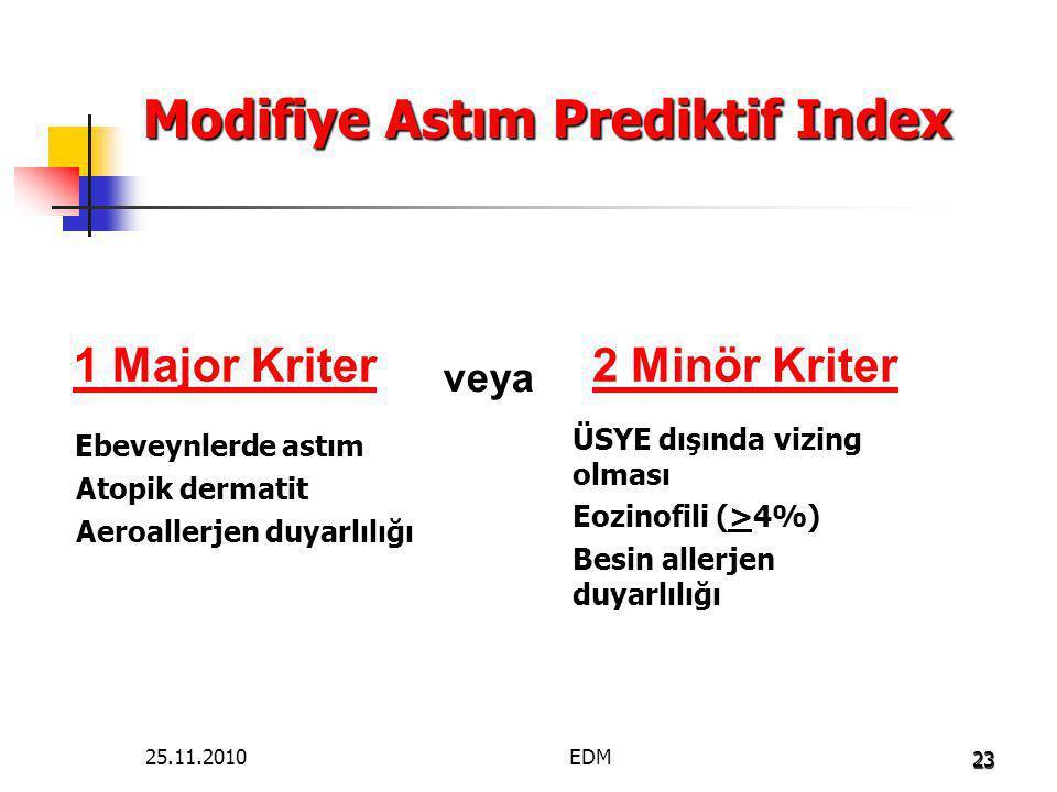 23 Modifiye Astım Prediktif Index 1 Major Kriter ÜSYE dışında vizing olması Eozinofili (>4%) Besin allerjen duyarlılığı 2 Minör Kriter Ebeveynlerde as