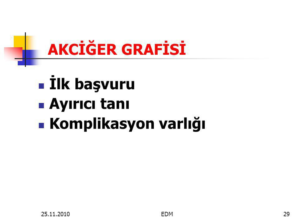 AKCİĞER GRAFİSİ  İlk başvuru  Ayırıcı tanı  Komplikasyon varlığı 29EDM25.11.2010