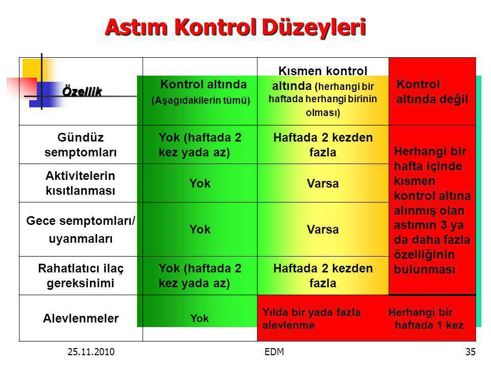 Astım Kontrol Düzeyleri Özellik Kontrol altında ( Aşağıdakilerin tümü) Kısmen kontrol altında ( herhangi bir haftada herhangi birinin olması) Kontrol