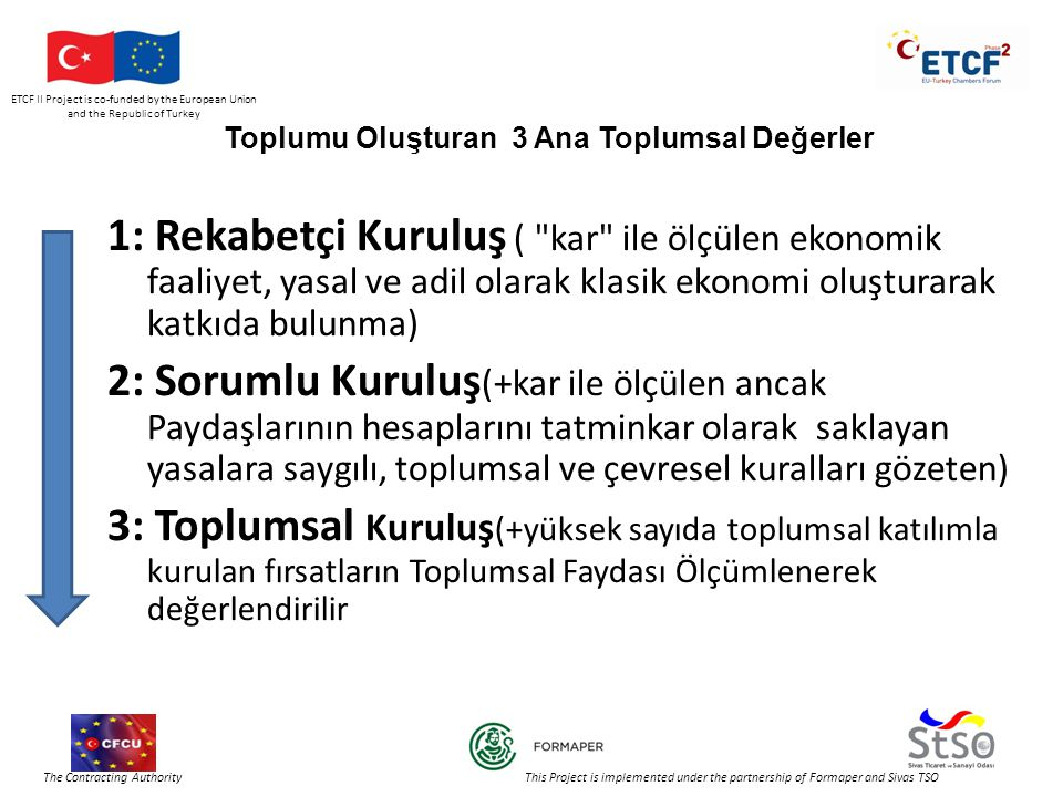 ETCF II Project is co-funded by the European Union and the Republic of Turkey The Contracting Authority This Project is implemented under the partnership of Formaper and Sivas TSO Toplumu Oluşturan 3 Ana Toplumsal Değerler 1: Rekabetçi Kuruluş ( kar ile ölçülen ekonomik faaliyet, yasal ve adil olarak klasik ekonomi oluşturarak katkıda bulunma) 2: Sorumlu Kuruluş (+kar ile ölçülen ancak Paydaşlarının hesaplarını tatminkar olarak saklayan yasalara saygılı, toplumsal ve çevresel kuralları gözeten) 3: Toplumsal Kuruluş (+yüksek sayıda toplumsal katılımla kurulan fırsatların Toplumsal Faydası Ölçümlenerek değerlendirilir