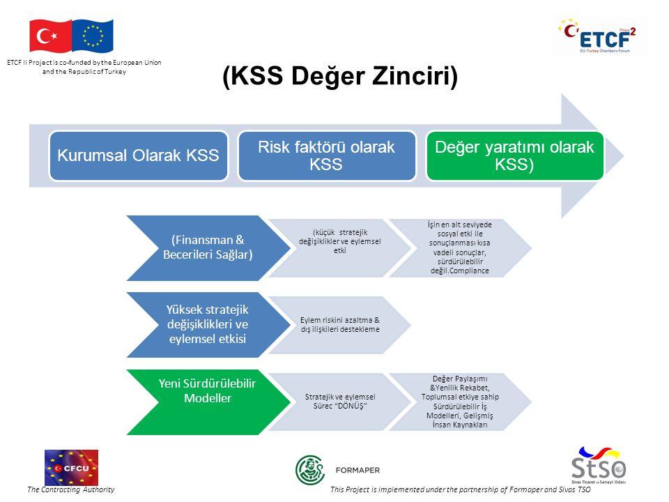 ETCF II Project is co-funded by the European Union and the Republic of Turkey The Contracting Authority This Project is implemented under the partnership of Formaper and Sivas TSO (KSS Değer Zinciri) Kurumsal Olarak KSS Risk faktörü olarak KSS Değer yaratımı olarak KSS) (Finansman & Becerileri Sağlar) (küçük stratejik değişiklikler ve eylemsel etki İşin en alt seviyede sosyal etki ile sonuçlanması kısa vadeli sonuçlar, sürdürülebilir değil.Compliance Yüksek stratejik değişiklikleri ve eylemsel etkisi Eylem riskini azaltma & dış ilişkileri destekleme Yeni Sürdürülebilir Modeller Stratejik ve eylemsel Sürec DÖNÜŞ Değer Paylaşımı &Yenilik Rekabet, Toplumsal etkiye sahip Sürdürülebilir İş Modelleri, Gelişmiş İnsan Kaynakları