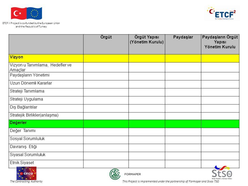 ETCF II Project is co-funded by the European Union and the Republic of Turkey The Contracting Authority This Project is implemented under the partnership of Formaper and Sivas TSO ÖrgütÖrgüt Yapısı (Yönetim Kurulu) PaydaşlarPaydaşların Örgüt Yapısı Yönetim Kurulu Vizyon Vizyon u Tanımlama, Hedefler ve Amaçlar Paydaşların Yönetimi Uzun Dönemli Kararlar Strateji Tanımlama Strateji Uygulama Dış Bağlantılar Stratejik Birlikler(anlaşma) Değerler Değer Tanımı Sosyal Sorumluluk Davranış Etiği Siyasal Sorumluluk Etnik Siyaset