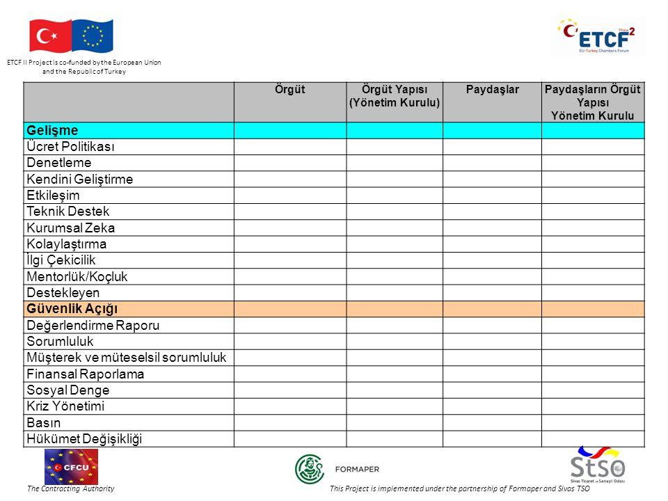 ETCF II Project is co-funded by the European Union and the Republic of Turkey The Contracting Authority This Project is implemented under the partnership of Formaper and Sivas TSO ÖrgütÖrgüt Yapısı (Yönetim Kurulu) PaydaşlarPaydaşların Örgüt Yapısı Yönetim Kurulu Gelişme Ücret Politikası Denetleme Kendini Geliştirme Etkileşim Teknik Destek Kurumsal Zeka Kolaylaştırma İlgi Çekicilik Mentorlük/Koçluk Destekleyen Güvenlik Açığı Değerlendirme Raporu Sorumluluk Müşterek ve müteselsil sorumluluk Finansal Raporlama Sosyal Denge Kriz Yönetimi Basın Hükümet Değişikliği