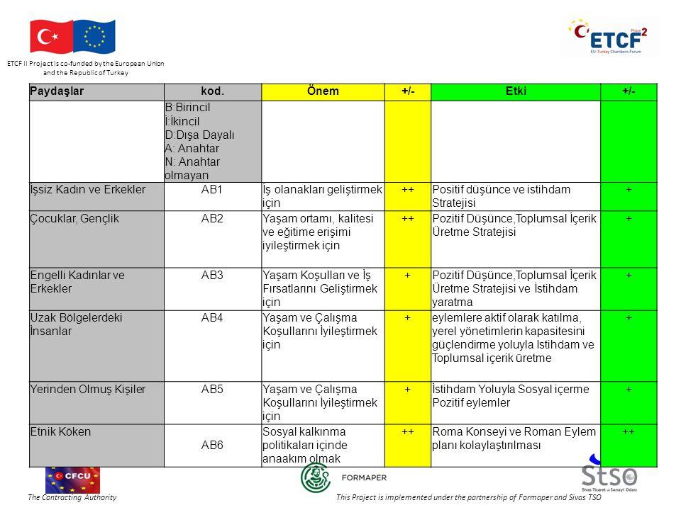 ETCF II Project is co-funded by the European Union and the Republic of Turkey The Contracting Authority This Project is implemented under the partnership of Formaper and Sivas TSO Paydaşlarkod.Önem+/-Etki+/- B:Birincil İ:İkincil D:Dışa Dayalı A: Anahtar N: Anahtar olmayan İşsiz Kadın ve ErkeklerAB1İş olanakları geliştirmek için ++Positif düşünce ve istihdam Stratejisi + Çocuklar, GençlikAB2Yaşam ortamı, kalitesi ve eğitime erişimi iyileştirmek için ++Pozitif Düşünce,Toplumsal İçerik Üretme Stratejisi + Engelli Kadınlar ve Erkekler AB3Yaşam Koşulları ve İş Fırsatlarını Geliştirmek için +Pozitif Düşünce,Toplumsal İçerik Üretme Stratejisi ve İstihdam yaratma + Uzak Bölgelerdeki İnsanlar AB4Yaşam ve Çalışma Koşullarını İyileştirmek için +eylemlere aktif olarak katılma, yerel yönetimlerin kapasitesini güçlendirme yoluyla Istihdam ve Toplumsal içerik üretme + Yerinden Olmuş KişilerAB5Yaşam ve Çalışma Koşullarını İyileştirmek için +İstihdam Yoluyla Sosyal içerme Pozitif eylemler + Etnik Köken AB6 Sosyal kalkınma politikaları içinde anaakım olmak ++Roma Konseyi ve Roman Eylem planı kolaylaştırılması ++