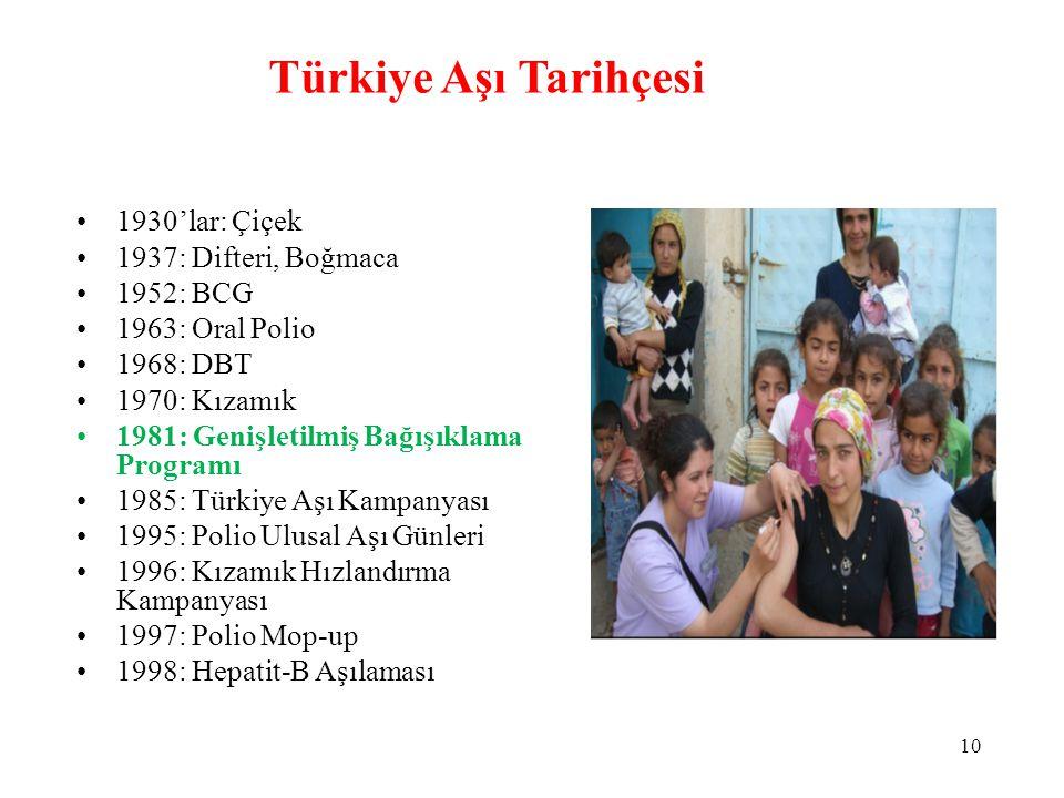 •1930'lar: Çiçek •1937: Difteri, Boğmaca •1952: BCG •1963: Oral Polio •1968: DBT •1970: Kızamık •1981: Genişletilmiş Bağışıklama Programı •1985: Türki