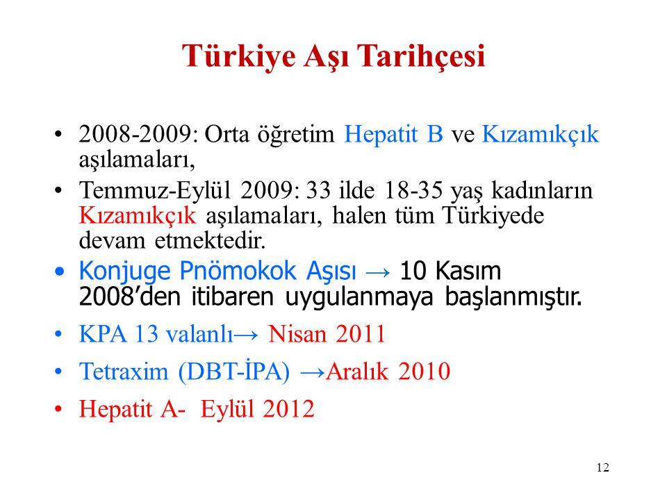 •2008-2009: Orta öğretim Hepatit B ve Kızamıkçık aşılamaları, •Temmuz-Eylül 2009: 33 ilde 18-35 yaş kadınların Kızamıkçık aşılamaları, halen tüm Türki