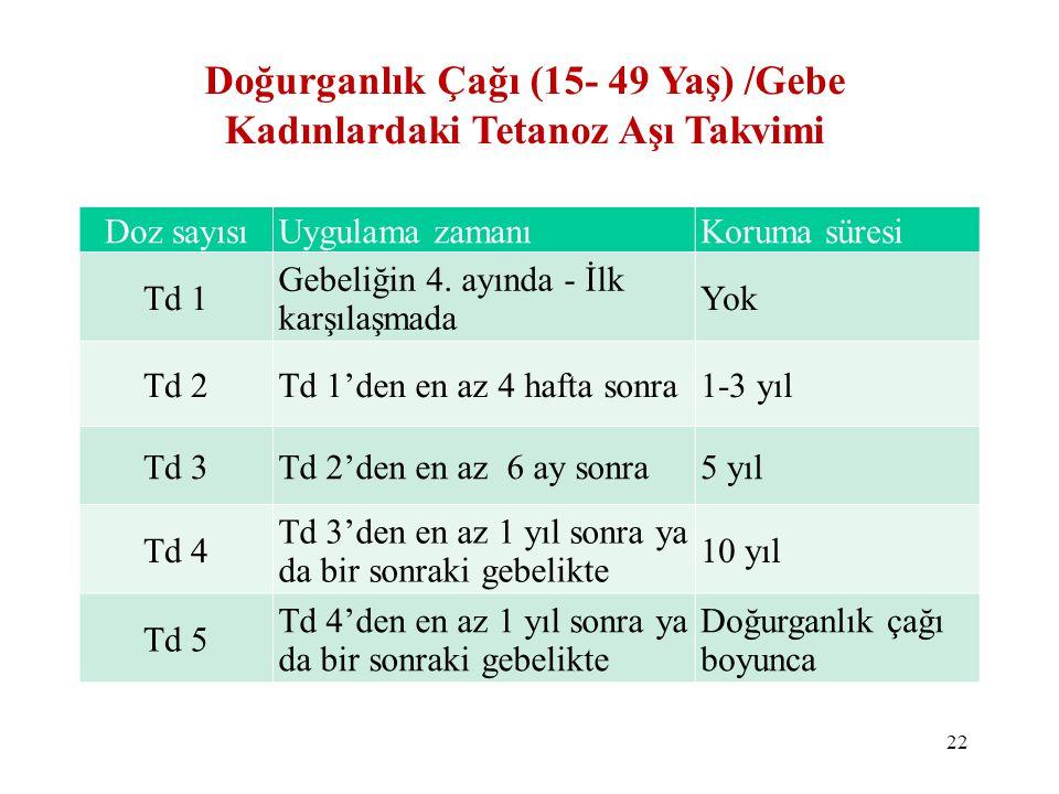 Doğurganlık Çağı (15- 49 Yaş) /Gebe Kadınlardaki Tetanoz Aşı Takvimi Doz sayısıUygulama zamanıKoruma süresi Td 1 Gebeliğin 4. ayında - İlk karşılaşmad