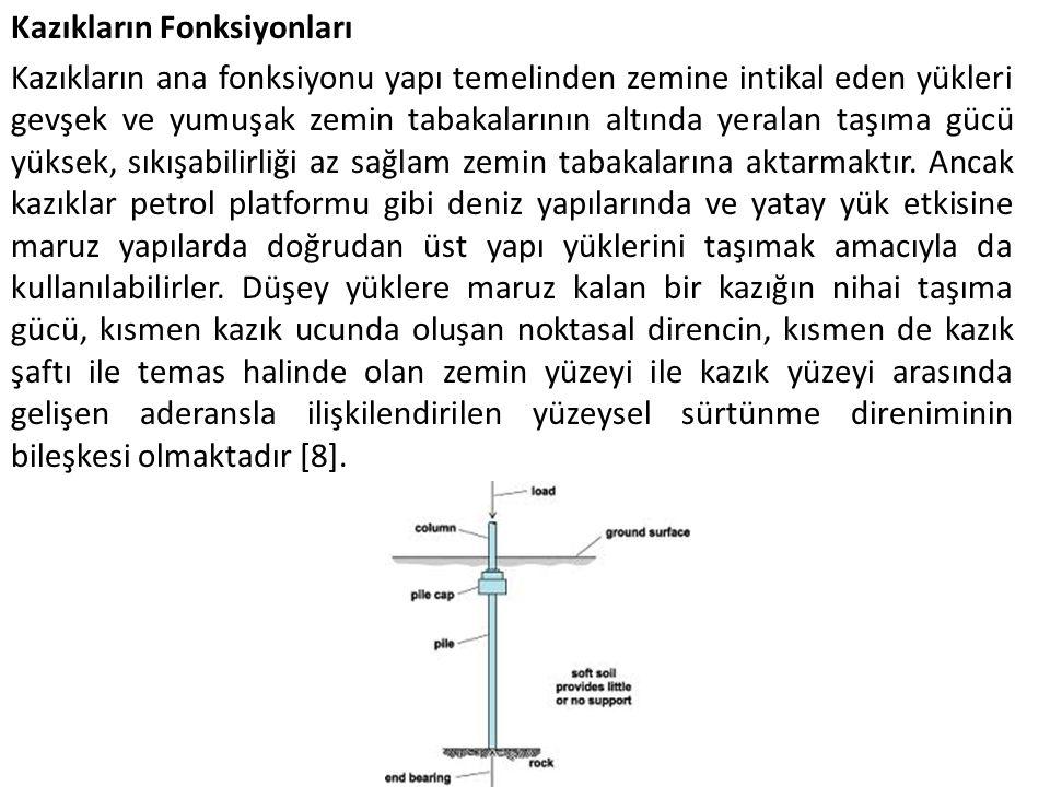 Kazıkların Zemine Yük Aktarma Mekanizması Kazıktan zemine yük aktarma mekanizması oldukça karmaşıktır.