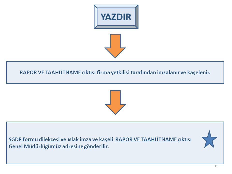 YAZDIR 15 RAPOR VE TAAHÜTNAME çıktısı firma yetkilisi tarafından imzalanır ve kaşelenir. SGDF formu dilekçesi ve ıslak imza ve kaşeli RAPOR VE TAAHÜTN