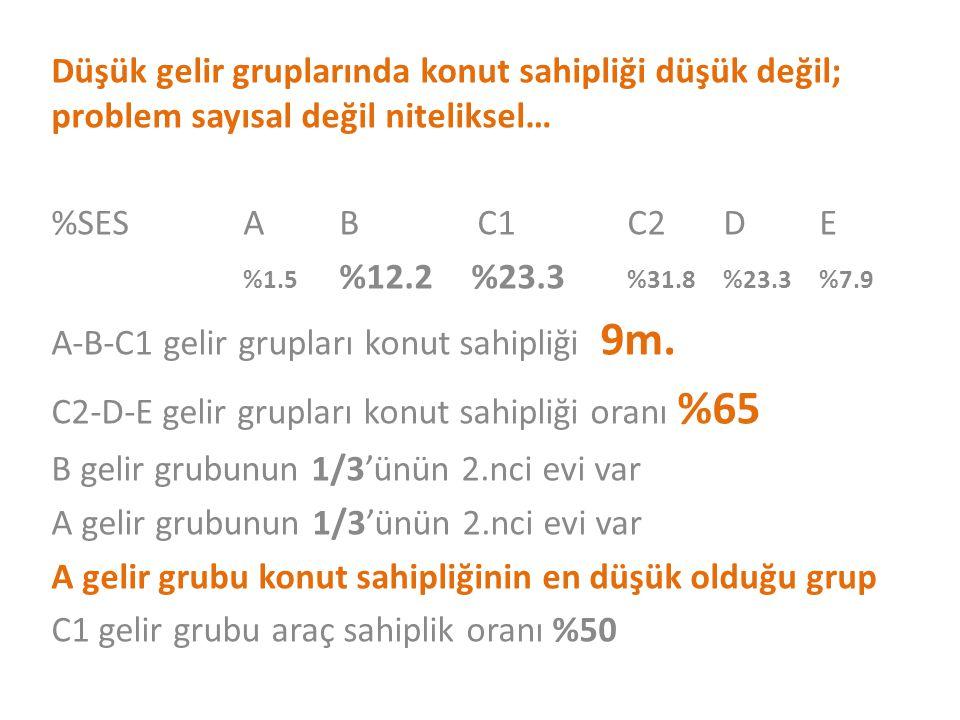 Düşük gelir gruplarında konut sahipliği düşük değil; problem sayısal değil niteliksel… %SESAB C1 C2DE %1.5 %12.2 %23.3 %31.8%23.3%7.9 A-B-C1 gelir grupları konut sahipliği 9m.