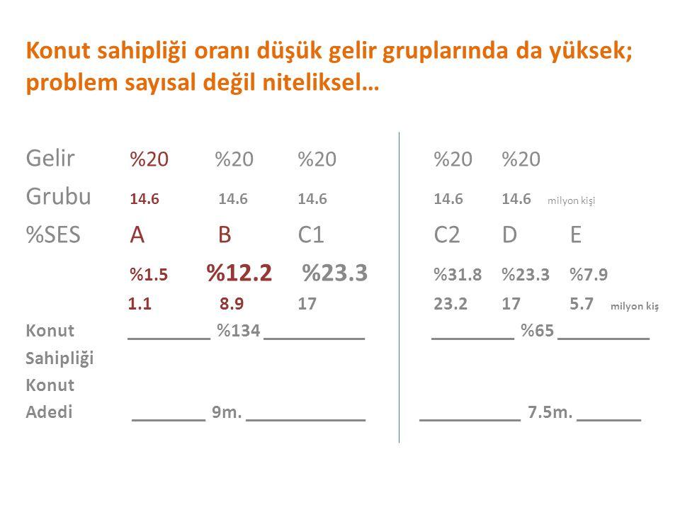 Konut sahipliği oranı düşük gelir gruplarında da yüksek; problem sayısal değil niteliksel… Gelir %20 %20%20%20%20 Grubu 14.6 14.614.614.614.6 milyon kişi %SES A BC1 C2DE %1.5 %12.2 %23.3 %31.8%23.3%7.9 1.1 8.91723.2175.7 milyon kiş Konut _________ %134 ___________ _________ %65 __________ Sahipliği Konut Adedi ________ 9m.