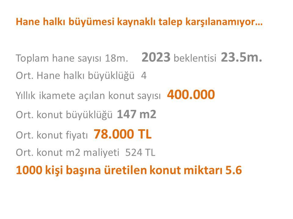 Hane halkı büyümesi kaynaklı talep karşılanamıyor… Toplam hane sayısı 18m. 2023 beklentisi 23.5m. Ort. Hane halkı büyüklüğü 4 Yıllık ikamete açılan ko