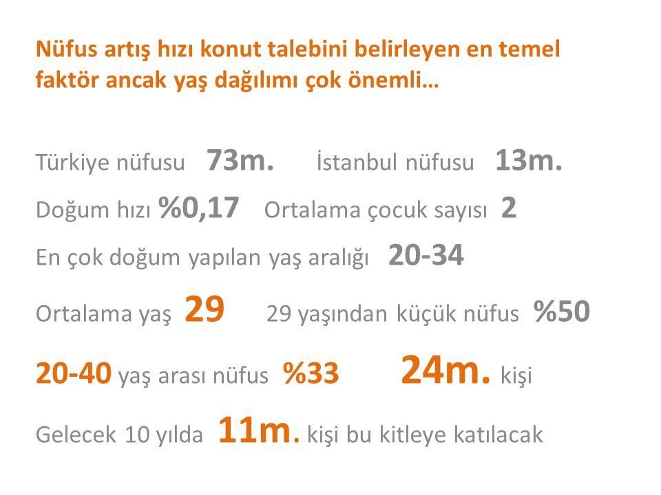 Nüfus artış hızı konut talebini belirleyen en temel faktör ancak yaş dağılımı çok önemli… Türkiye nüfusu 73m. İstanbul nüfusu 13m. Doğum hızı %0,17 Or
