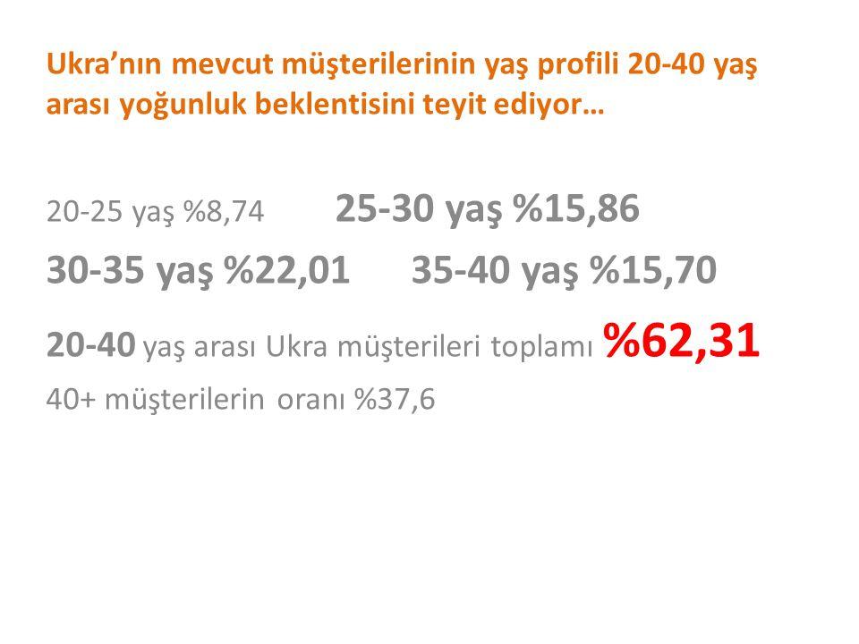 Ukra'nın mevcut müşterilerinin yaş profili 20-40 yaş arası yoğunluk beklentisini teyit ediyor… 20-25 yaş %8,74 25-30 yaş %15,86 30-35 yaş %22,01 35-40 yaş %15,70 20-40 yaş arası Ukra müşterileri toplamı %62,31 40+ müşterilerin oranı %37,6