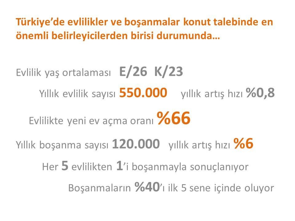Türkiye'de evlilikler ve boşanmalar konut talebinde en önemli belirleyicilerden birisi durumunda… Evlilik yaş ortalaması E/26 K/23 Yıllık evlilik sayı