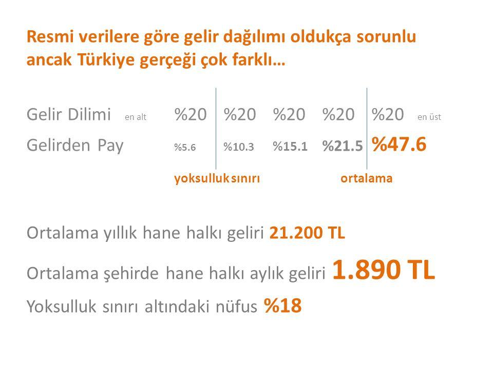 Resmi verilere göre gelir dağılımı oldukça sorunlu ancak Türkiye gerçeği çok farklı… Gelir Dilimi en alt %20%20%20%20%20 en üst Gelirden Pay %5.6 %10.
