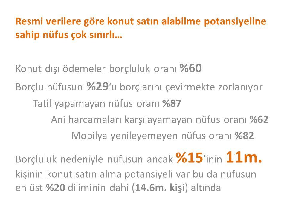 Resmi verilere göre konut satın alabilme potansiyeline sahip nüfus çok sınırlı… Konut dışı ödemeler borçluluk oranı %60 Borçlu nüfusun %29 'u borçlarını çevirmekte zorlanıyor Tatil yapamayan nüfus oranı %87 Ani harcamaları karşılayamayan nüfus oranı %62 Mobilya yenileyemeyen nüfus oranı %82 Borçluluk nedeniyle nüfusun ancak %15 'inin 11m.