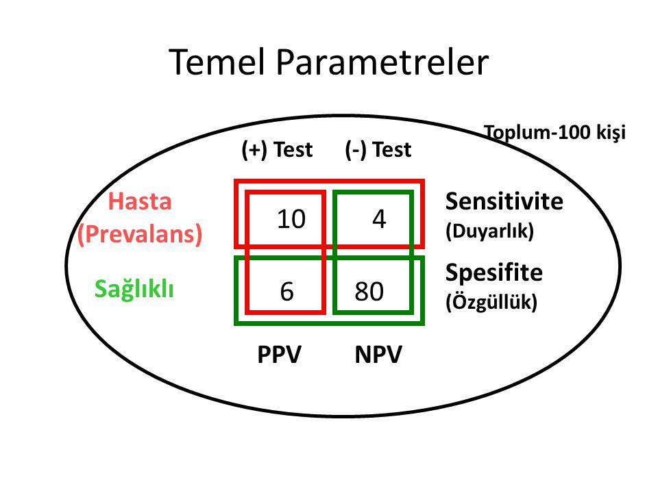 10 4 6 80 Hasta (Prevalans) Sağlıklı Spesifite (Özgüllük) Sensitivite (Duyarlık) PPVNPV (+) Test(-) Test Temel Parametreler Toplum-100 kişi