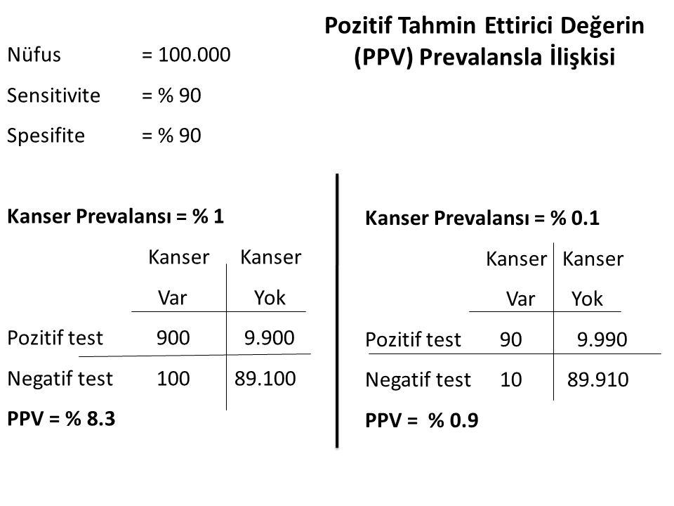 Nüfus = 100.000 Sensitivite = % 90 Spesifite = % 90 Kanser Prevalansı = % 1 Kanser Kanser Var Yok Pozitif test 900 9.900 Negatif test 100 89.100 PPV = % 8.3 Kanser Prevalansı = % 0.1 Kanser Kanser Var Yok Pozitif test 90 9.990 Negatif test 10 89.910 PPV = % 0.9 Pozitif Tahmin Ettirici Değerin (PPV) Prevalansla İlişkisi