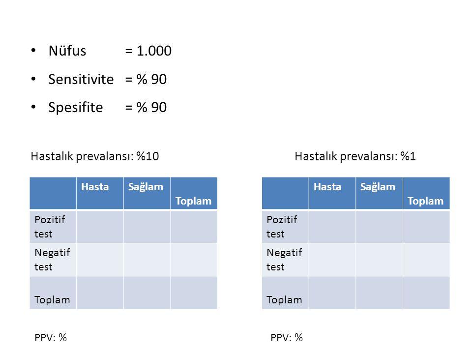 • Nüfus= 1.000 • Sensitivite = % 90 • Spesifite = % 90 Hastalık prevalansı: %10 Hastalık prevalansı: %1 HastaSağlam Toplam Pozitif test Negatif test Toplam HastaSağlam Toplam Pozitif test Negatif test Toplam PPV: %