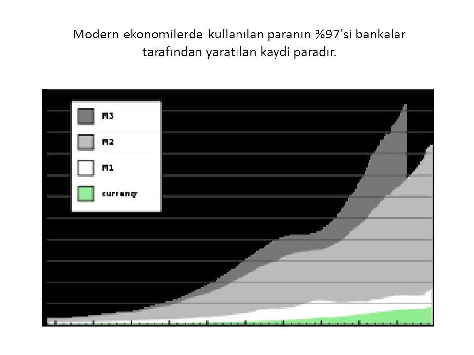 Modern ekonomilerde kullanılan paranın %97'si bankalar tarafından yaratılan kaydi paradır.