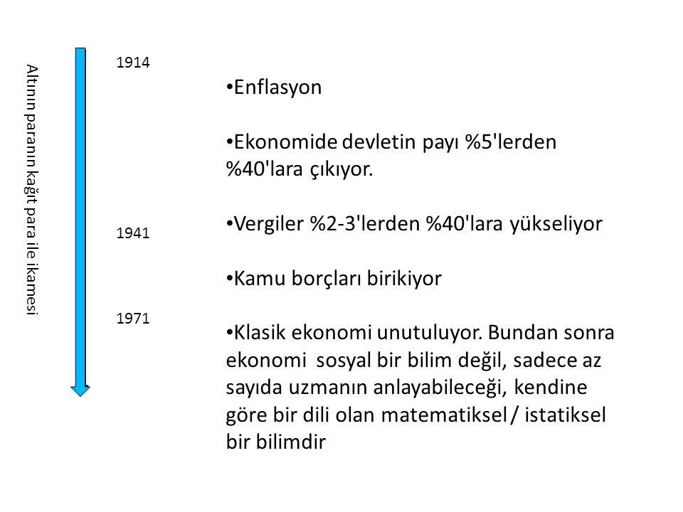 1914 1941 1971 • Enflasyon • Ekonomide devletin payı %5'lerden %40'lara çıkıyor. • Vergiler %2-3'lerden %40'lara yükseliyor • Kamu borçları birikiyor
